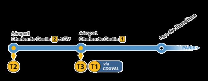 Схема CDGVAL  в аеропорті Шарль де Голь