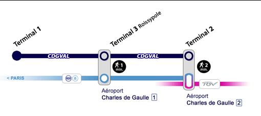 Схема руху CDGVAL між терміналами аеропорту