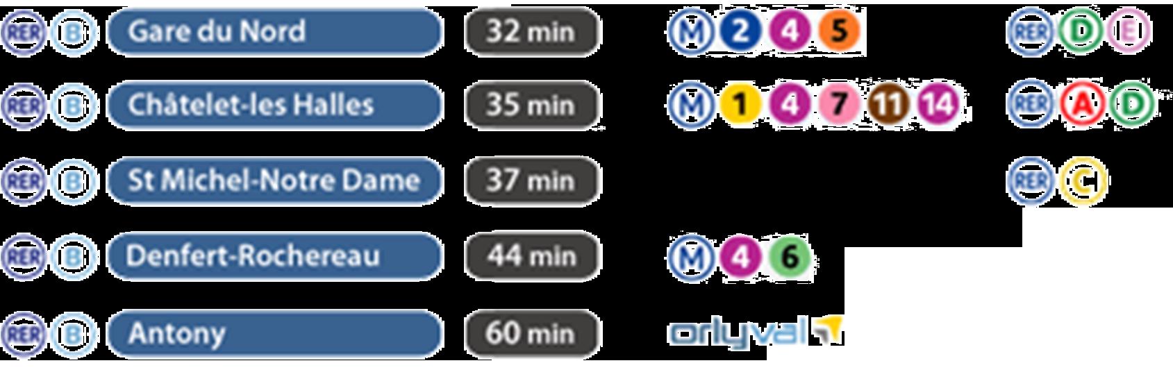Схема станцій пересадок з RER на метро